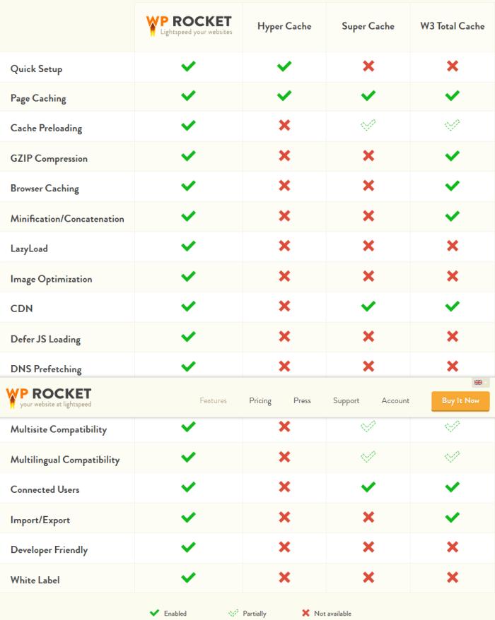 Bảng so sánh chức năng của Wp-Rocket với các plugin khác