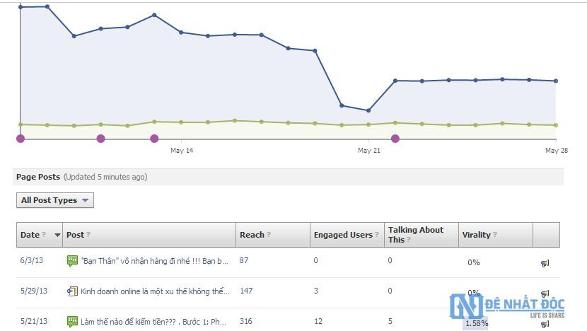 Đo lường hiệu quả chiến dịch với Facebook Insights