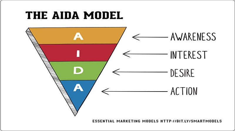 Mô hình AIDA trong Marketing Online