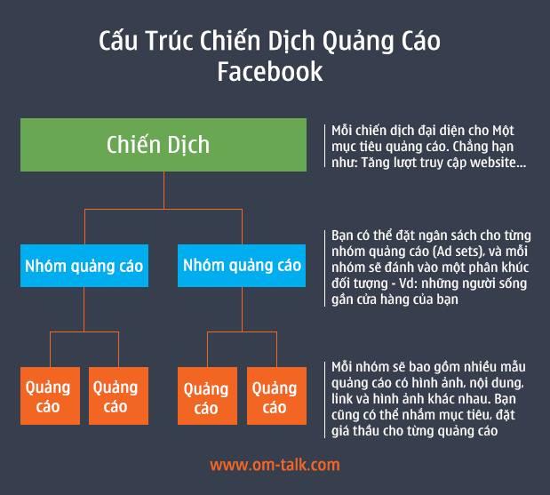 Cấu trúc một chiến dịch quảng cáo facebook