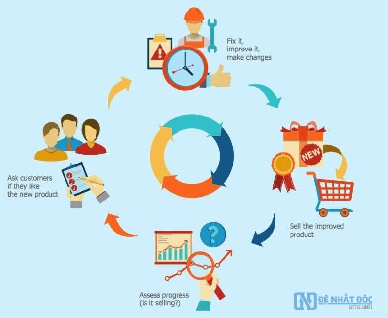 Quy trình bán hàng cho cửa hàng Offline chi tiết nhất